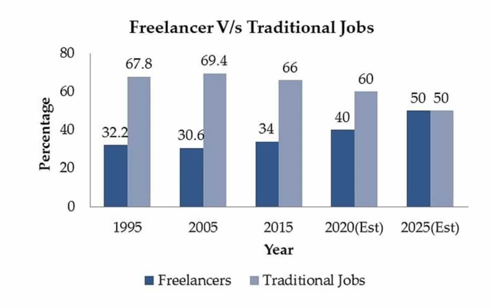 freelancing in 1 years time